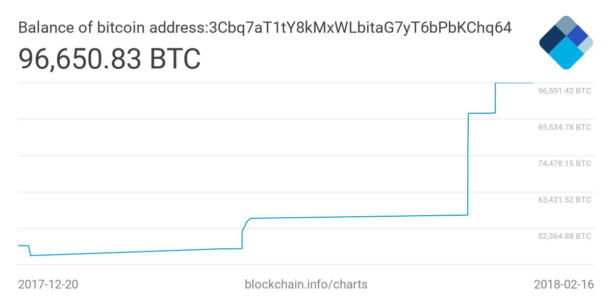 investor 400 million bitcoin
